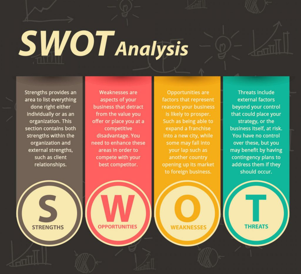 swot of gardenia Gardenia bakeries kl sdn bhd (gbkl) is an international food manufacturing  company, established in 1986 in kuala lumpur, malaysia an american named.